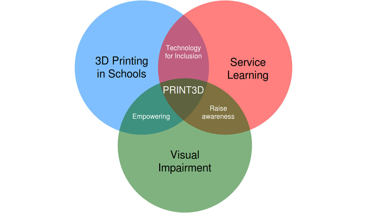 Promoting Inclusion Through Educational 3D-Printing
